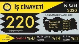 Nisan ayı iş cinayetleri: En az 220 işçi